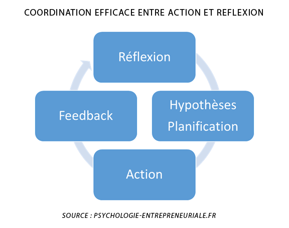 coordination-action-reflection