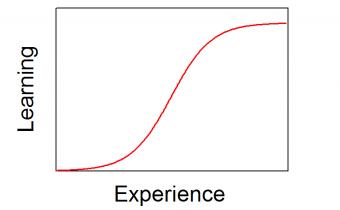 apprentissage-courbe