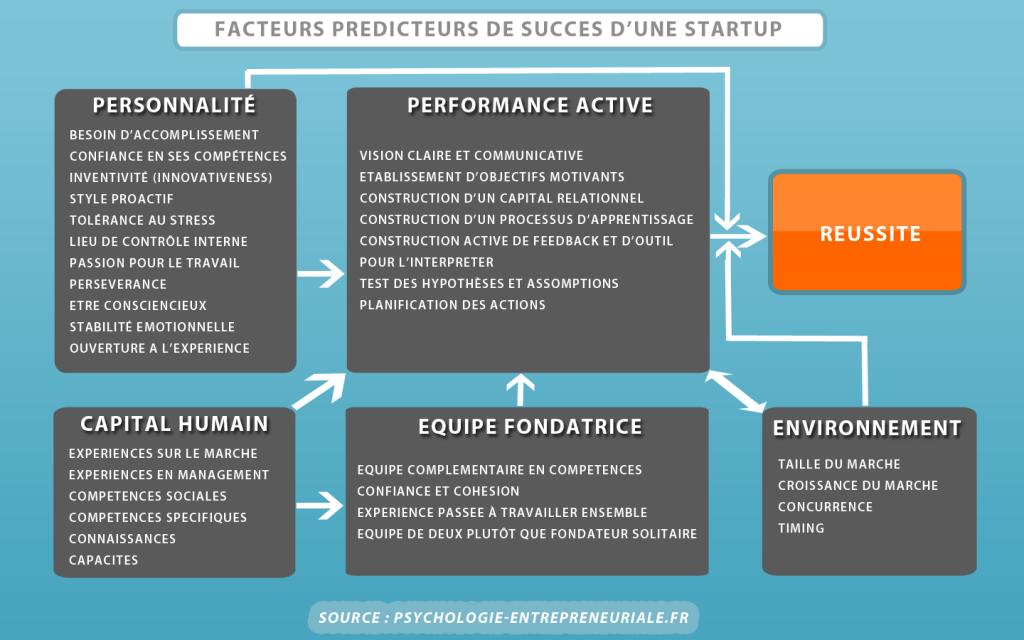 facteurs succes startup