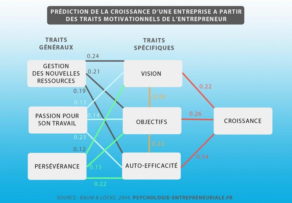 prediction-croissance-entreprise